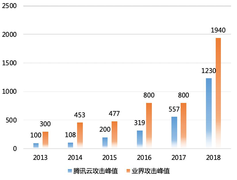 Gartner:腾讯云CDN服务位居年度全球第二