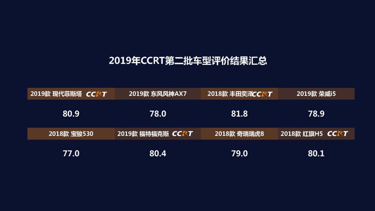 ccrt艺术_2019年度ccrt第二批车型评价结果正式发布 丰田奕泽分数最高