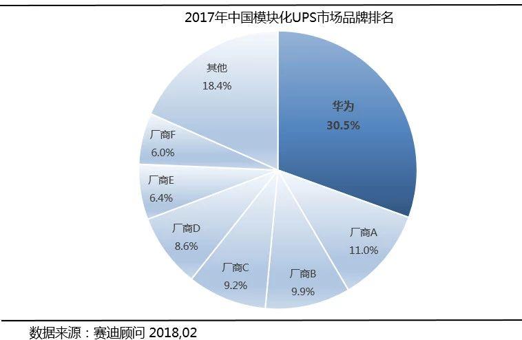 赛迪顾问:华为模块化UPS实力夺冠