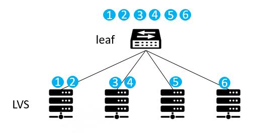 技术盛宴 | 数据中心网络等价多路径(ECMP)技术应用研究
