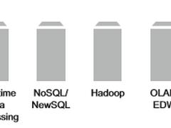 Hadoop生态系统各组件与Yarn的兼容性如何?