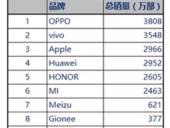 赛诺发布上半年手机销量排行:OV齐超苹果