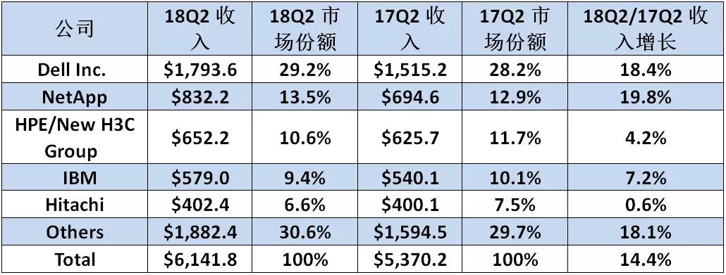 29.2%市场份额与18.4%增长率,戴尔易安信再次引领存储市场