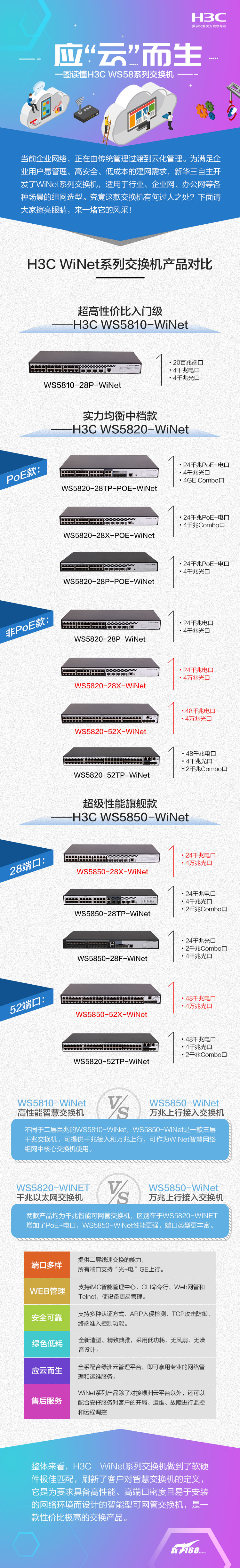 """应""""云""""而生 一图读懂H3C WS58系列交换机"""