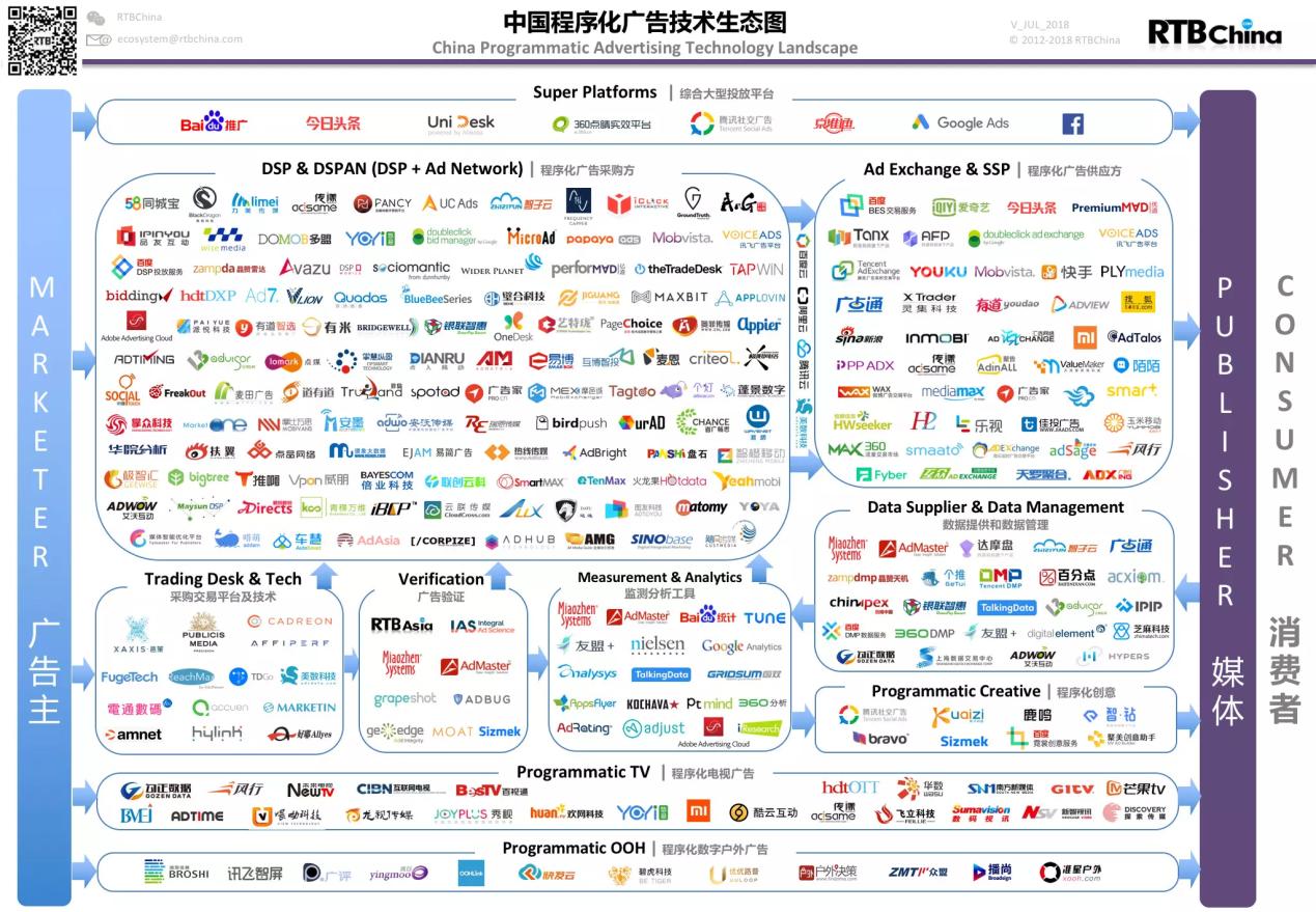 传漾解读2018上半年《中国程序化广告技术生态图》