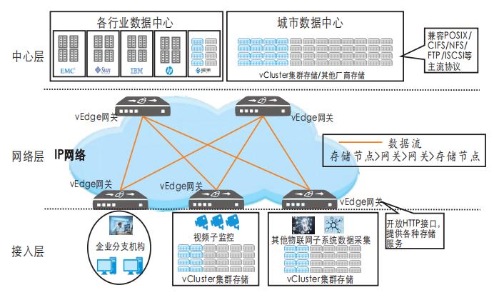 瑞驰推出面向广域网的分散式存储