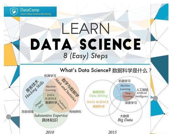 图文教程:8步教你变身数据科学家