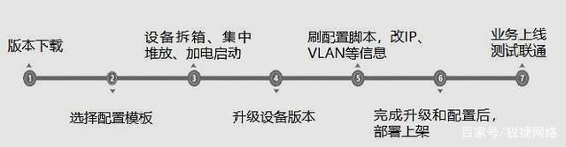 技术干货|交换机零配置上线——数据中心自动化运维技术探索