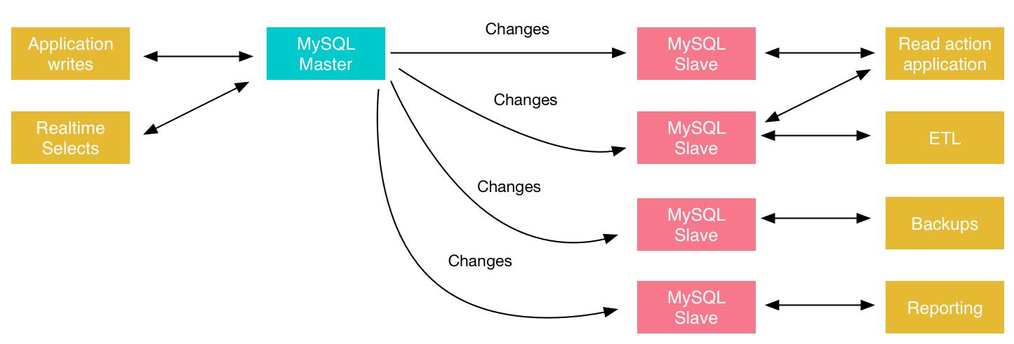 关于不同的MySQL复制解决方案概述
