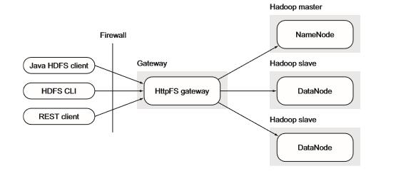 如何将数据移入和移出Hadoop?