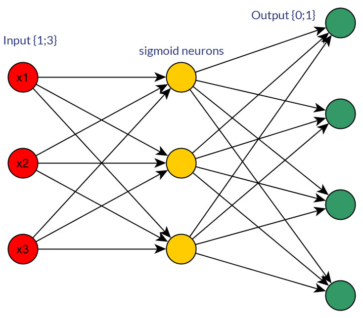 深度学习和神经网络的七大显著趋势