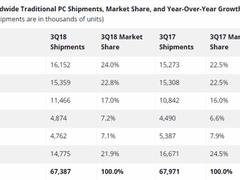 联想夺冠 PC份额与年增长均超惠普