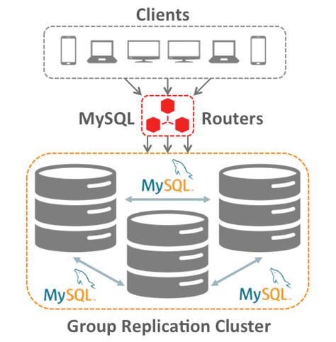 MySQL内部开发人员如何看待MySQL组复制?
