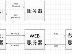 从下载到区块链,迅雷分布式技术解读