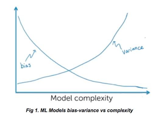 一文读懂机器学习中的模型偏差