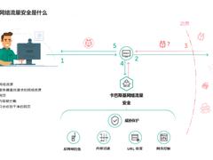 企业可以利用卡巴斯基网络流量安全建立第一道防线