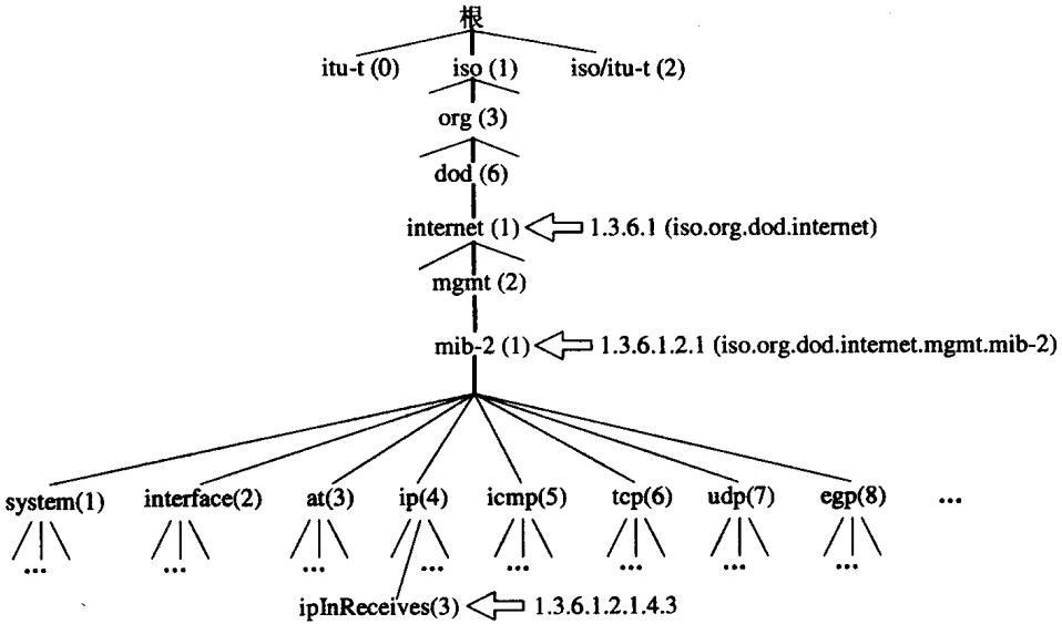 技术盛宴 | 数据中心自动化运维技术探索之NETCONF