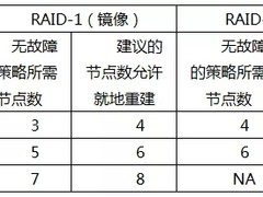 【工程师笔记】VxRail数据服务最佳实践