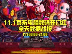 京东电脑数码11.11首日开门大吉 全天销量突破560万件