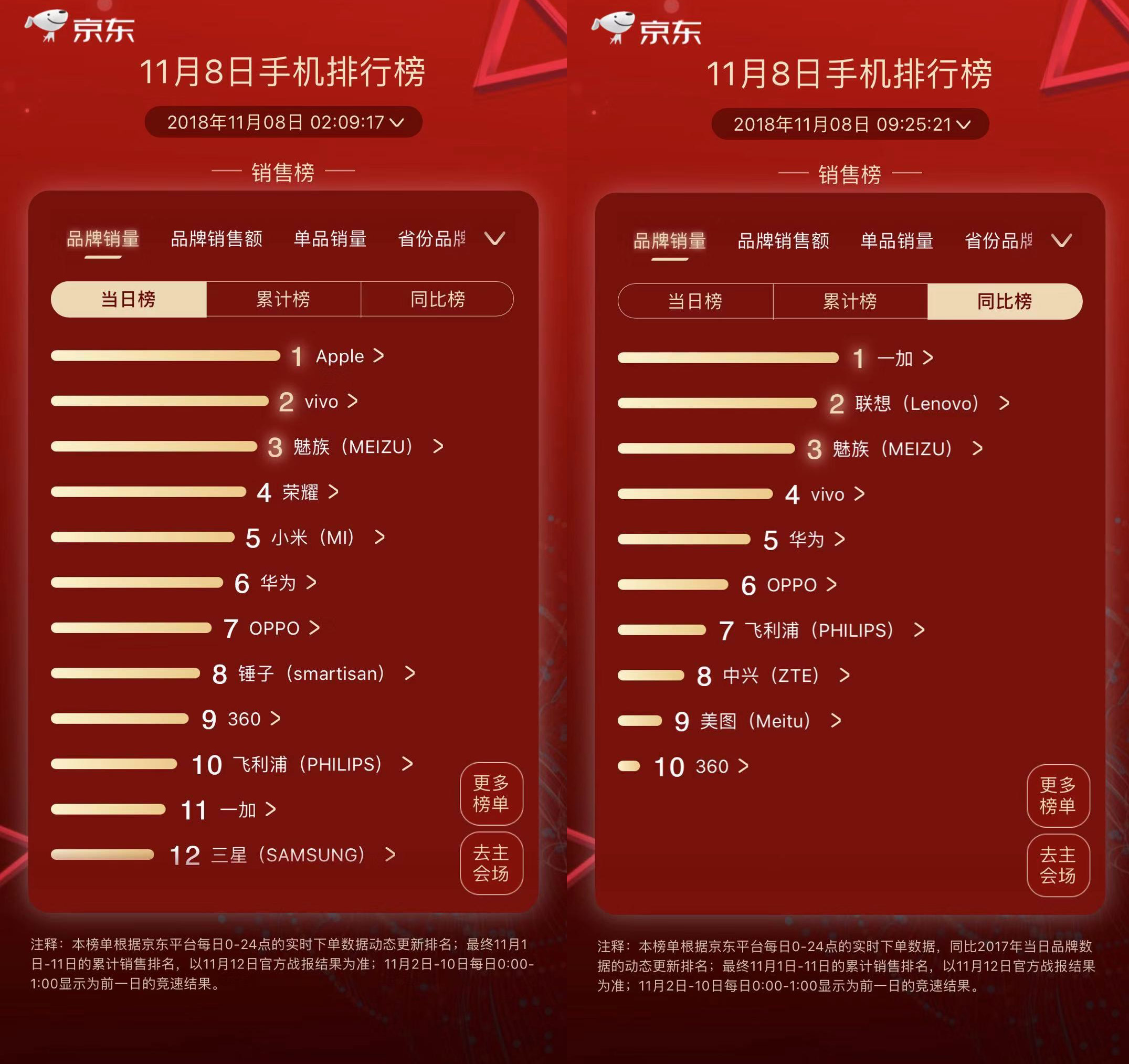 16和X8助力双十一  魅族荣登京东单日销量榜和同比榜前三
