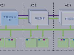 从本地MySQL迁移到云数据库,为什么是Amazon Aurora?