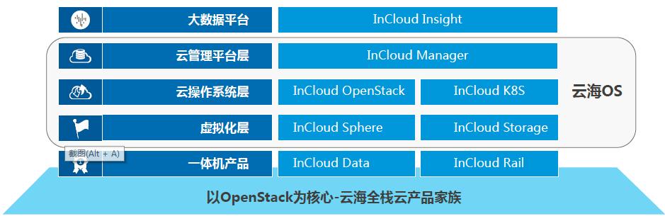 全面拥抱开源,浪潮云海OS用OpenStack助推行业应用