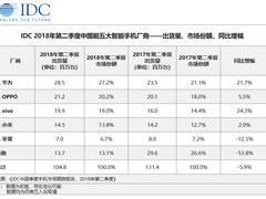 IDC发布Q2手机市场数据:vivo同比增幅最高