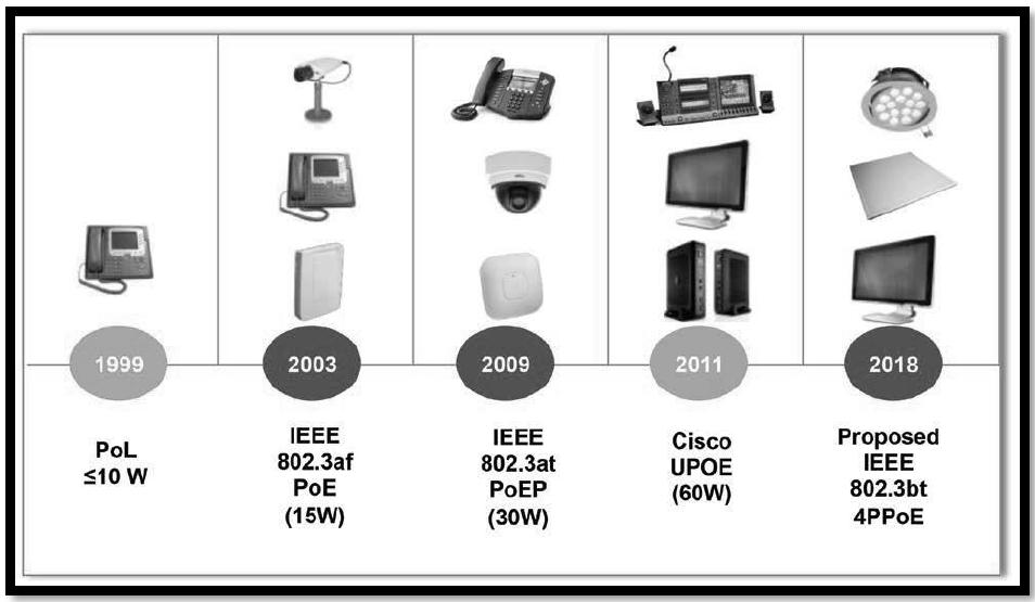 快讯:IEEE802.3bt标准获批 POE技术再升级!
