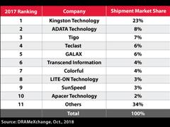 金士顿登顶2017年品牌固态硬盘渠道制造商榜单