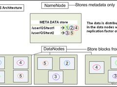 扫盲:Hadoop分布式文件系统(HDFS)基础概念讲解!