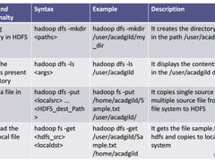 手把手教你HDFS基础配置安装及命令使用!