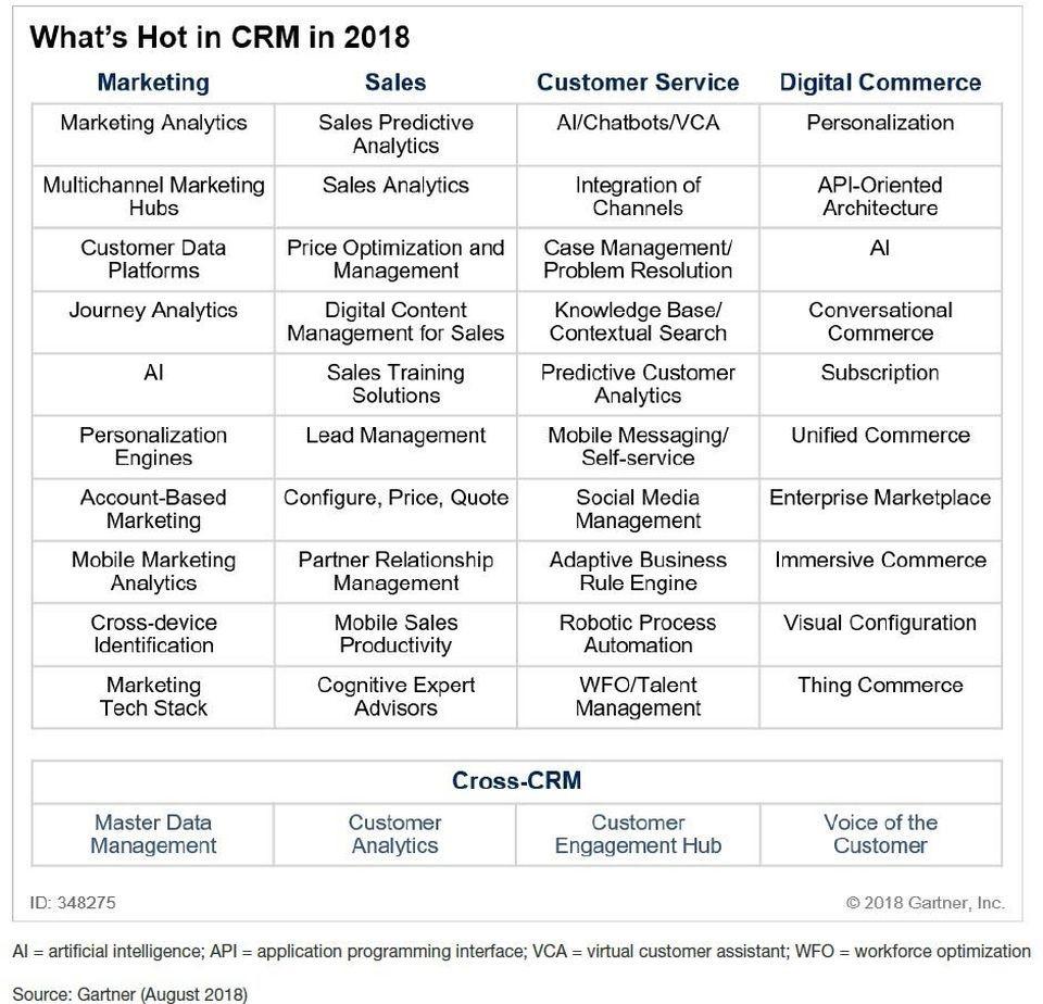 395亿美元的CRM市场,Gartner告诉你哪碗饭里肉最多?