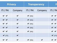 只到及格线?盘点科技公司遵循的数据伦理