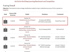 斯坦福DAWNBench:华为云ModelArts深度学习训练全球最快