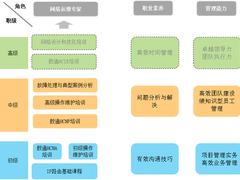 内蒙古广电携手华为共同打造ICT人才队伍