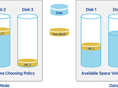 HDFS系列之DataNode磁盘管理解析及实践!