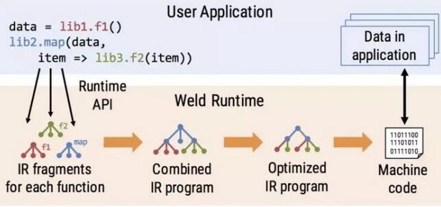斯坦福开源Weld:高效实现数据分析的端到端优化