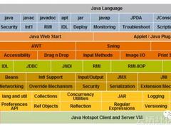 写给Java程序员学习路线图