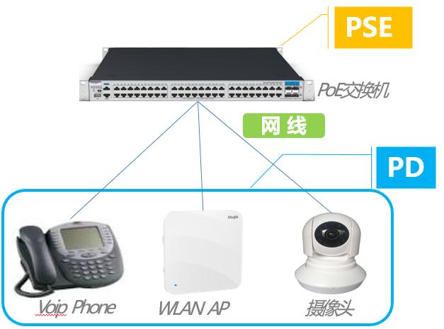 PoE以太网供电技术详解
