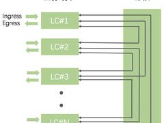 机框式核心交换机硬件架构演进