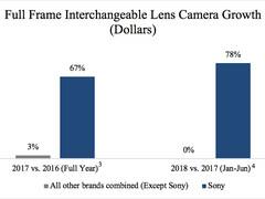 市占率达到40% 索尼勇夺美国全画幅相机市场第一名