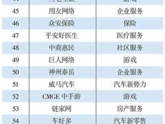 """阅文集团全速发展 成""""2018中国互联网300强""""前100名唯一数字阅读企业"""