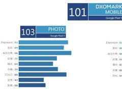 单摄王者  谷歌Pixel3 DxOMark评分达101分