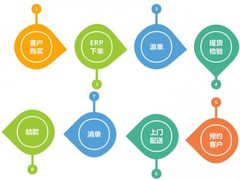 金万维:管家婆分销ERP与帮我吧强强联合,打造配送版ERP!