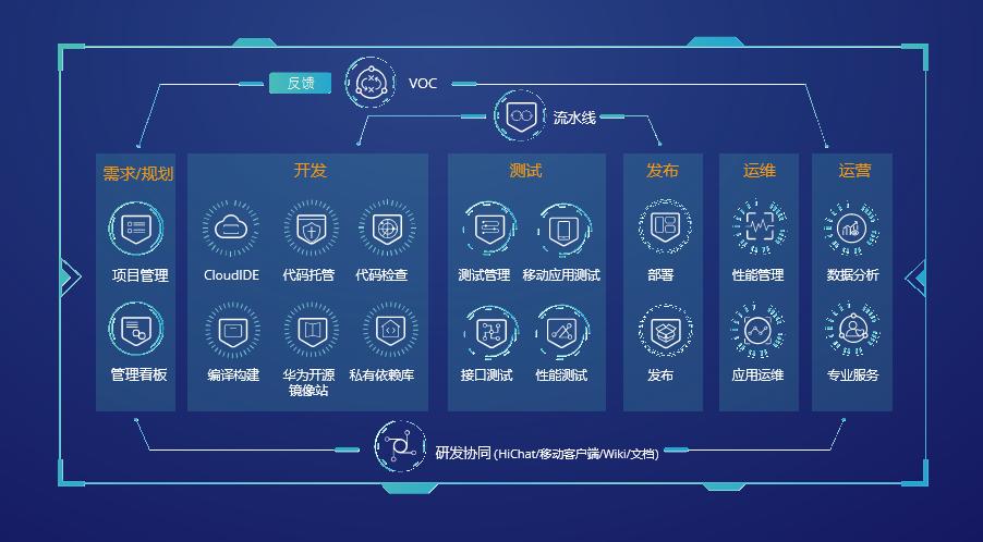 集华为30年研发实践,DevCloud邀开发者共享技术红利