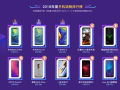鲁大师发布2018年手机流畅榜:电竞系统入局,华为Mate 20 Pro登顶!