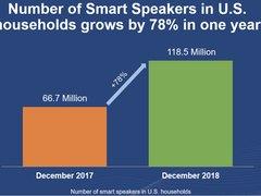 智能音箱销售数量飙升至1.185亿 未来市场可期