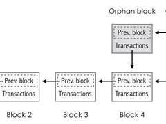 """揭秘区块链的核心技术之""""哈希与加密算法"""""""