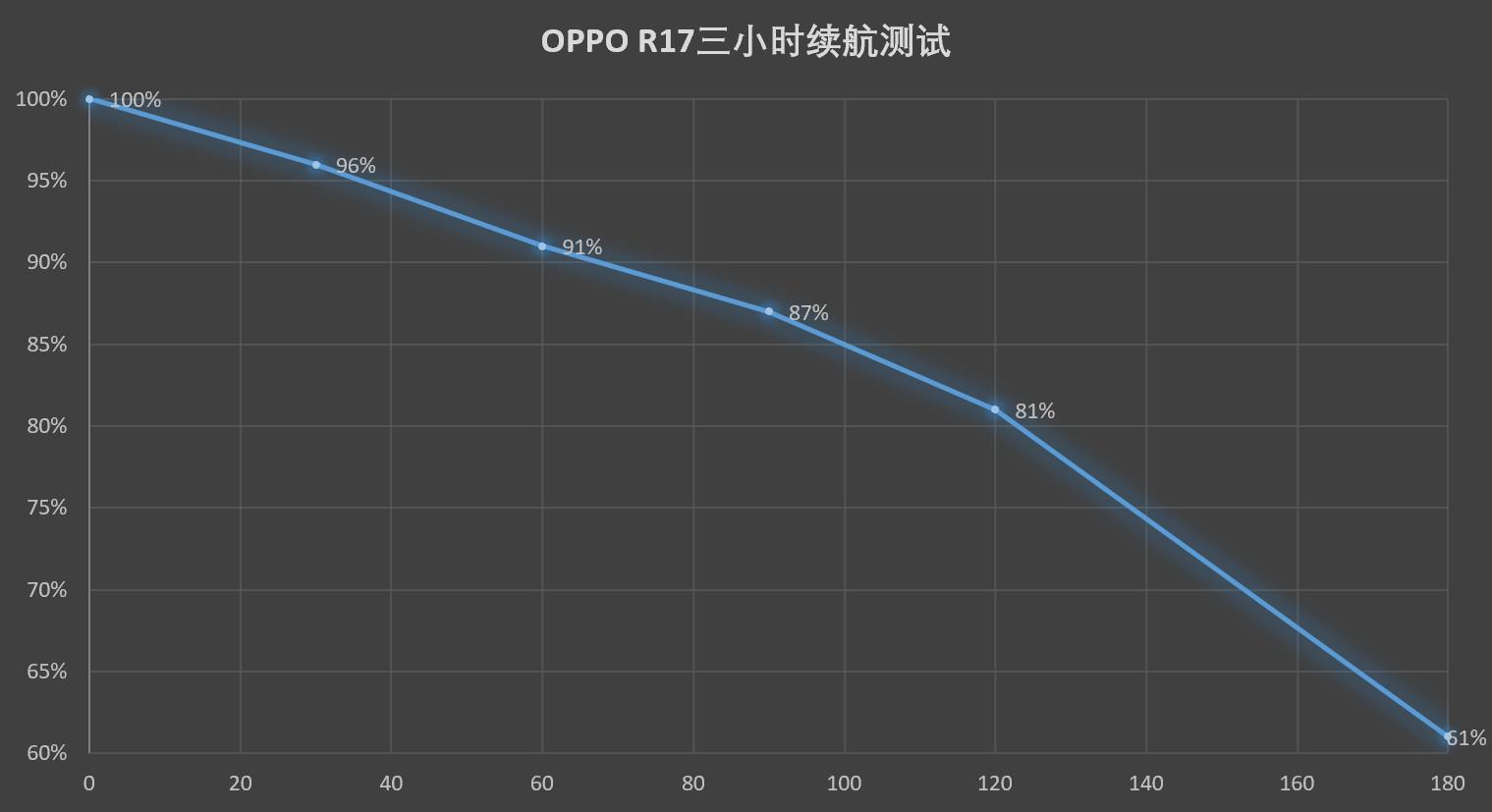 OPPO R17续航测试:重度使用一天无压力!