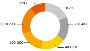 IP团伙行为分析:大流量与多渠道攻击一体化